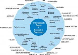 Career Opportunities in Psychology