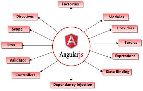 AngularJS Online Training In India