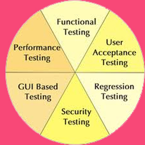 Different kinds of Testing