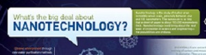 Exhibitions and Conferences in Nanotechnology