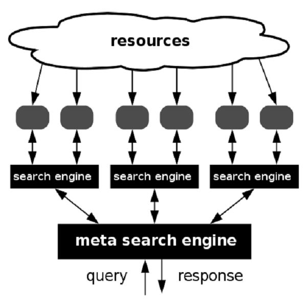 How search engines read a webpage