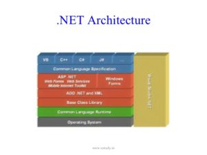 Architecture Of .NET