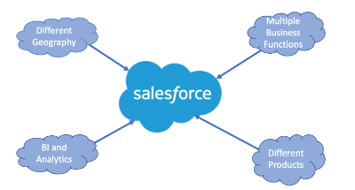 Salesforce Online training In India